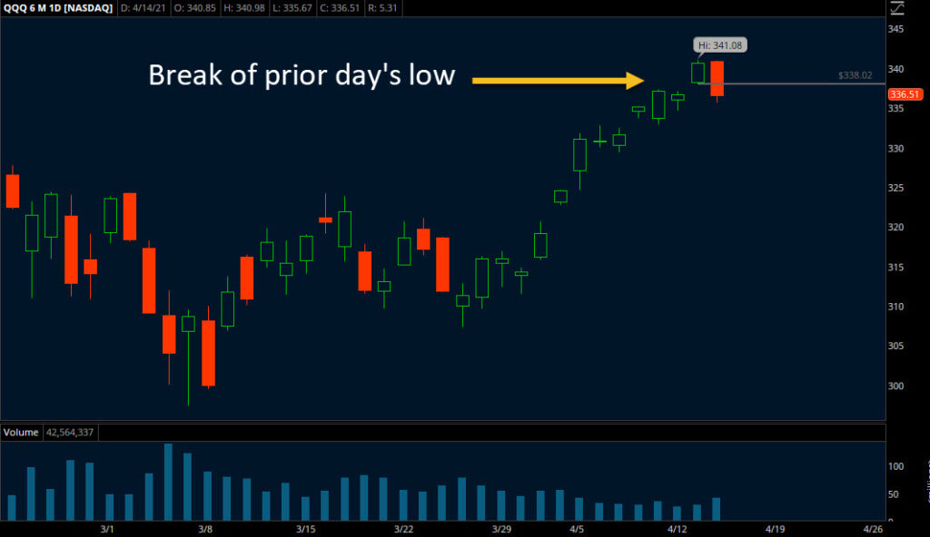 trend trading - break of prior days low chart image