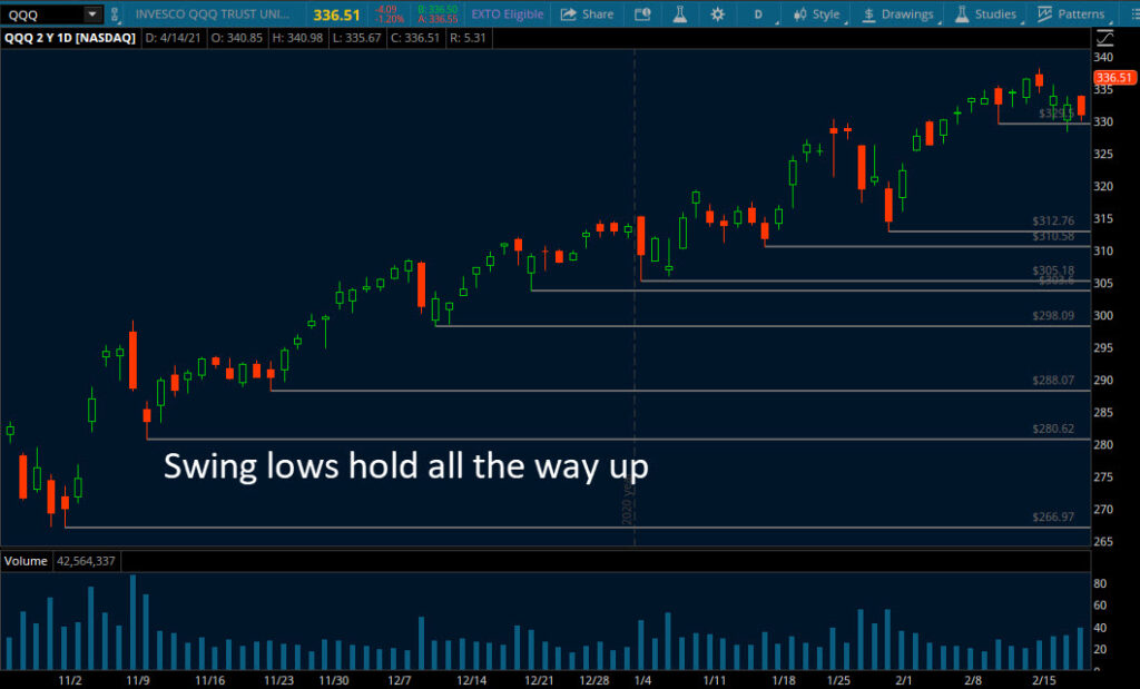 trend trading swing lows hold all the way up image