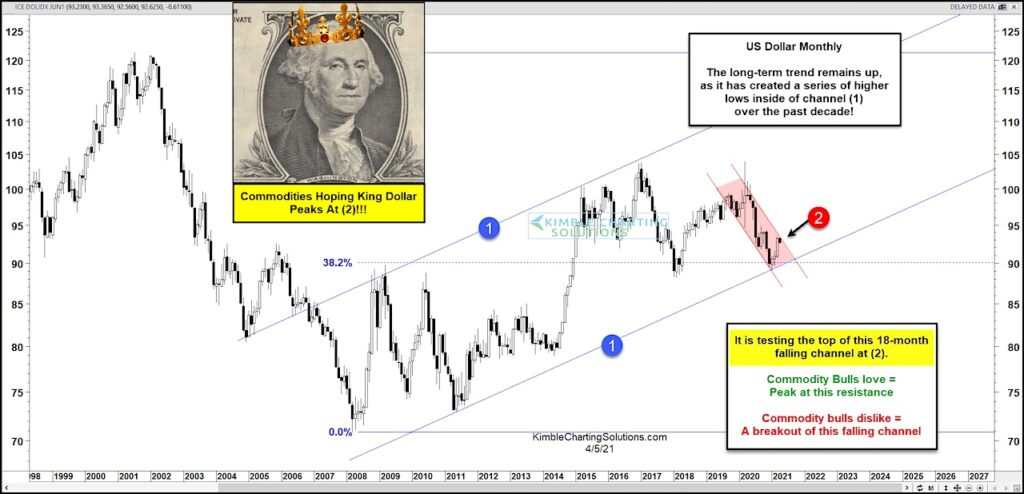 us dollar index breakout higher resistance important analysis chart april 5