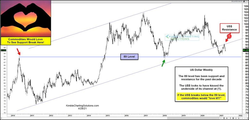 us dollar weakness correlation to commodities prices chart image news april 29
