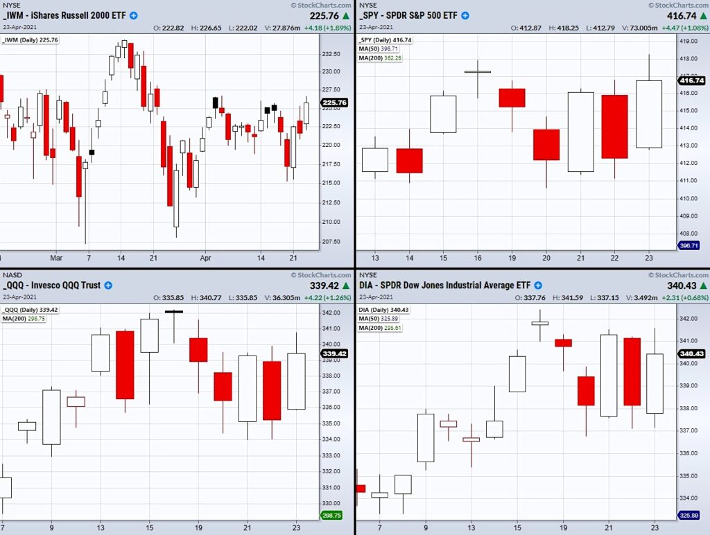 us stock market indices breakout price resistance next week forecast image