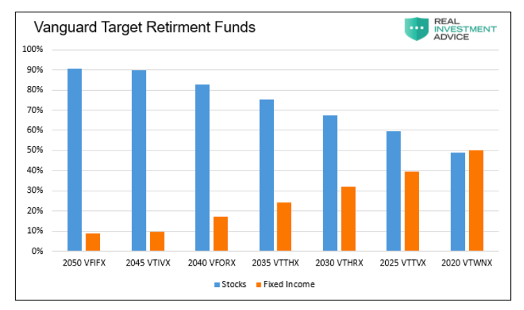 vanguard target retirement funds performance by retirement age category