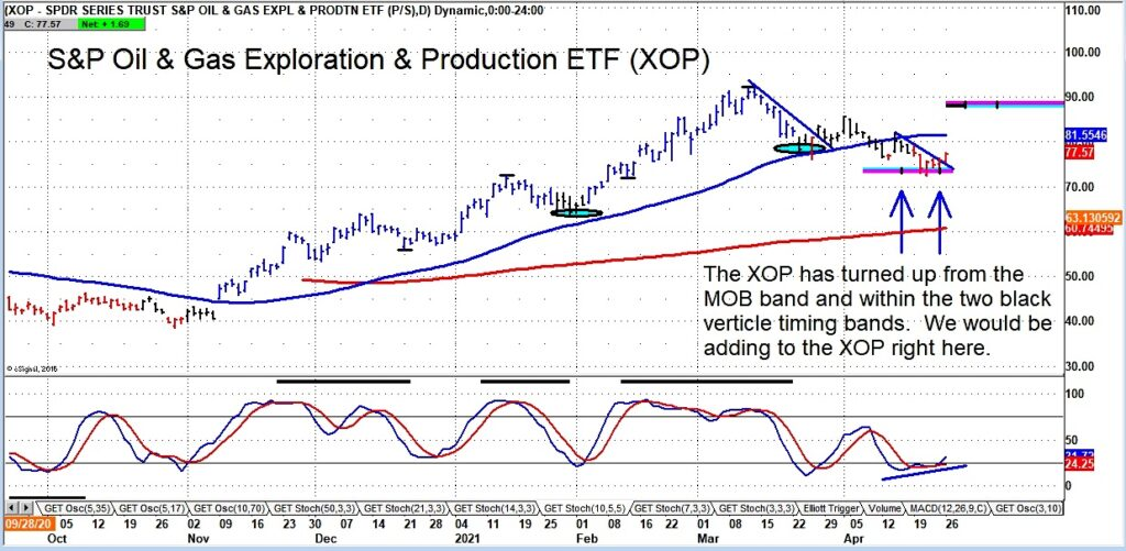 xop oil gas exploration etf buy signal breaking out higher chart april