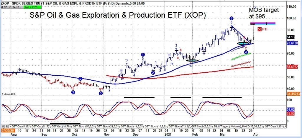 xop price reversal buy signal oil gas exploration etf rally chart april 6