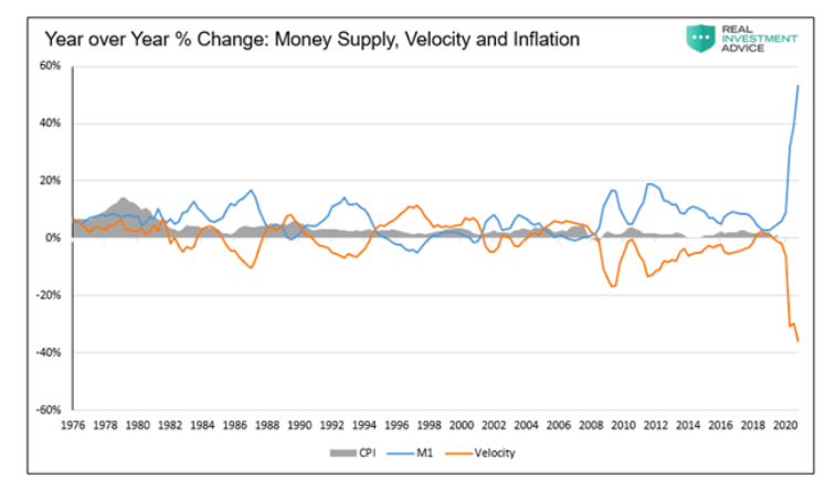 historical inflation year over year change money supply velocity chart