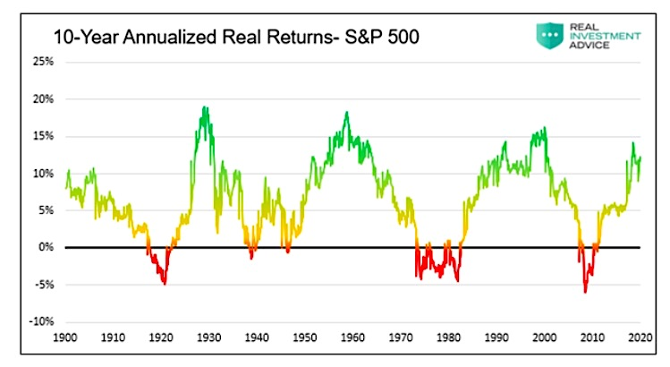 10 year annualized real returns s&p 500 index history chart
