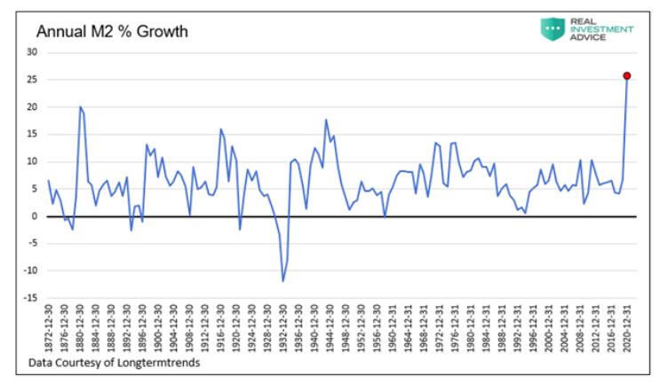 annual m2 percent money growth chart news