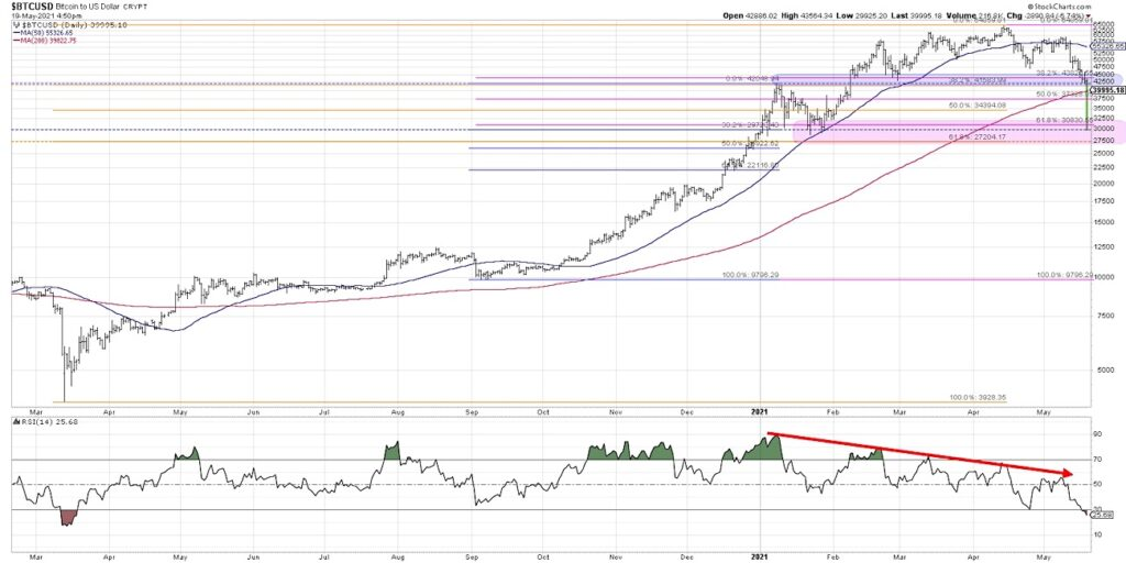 bitcoin crash 60000 to 30000 this week financial analysis news image