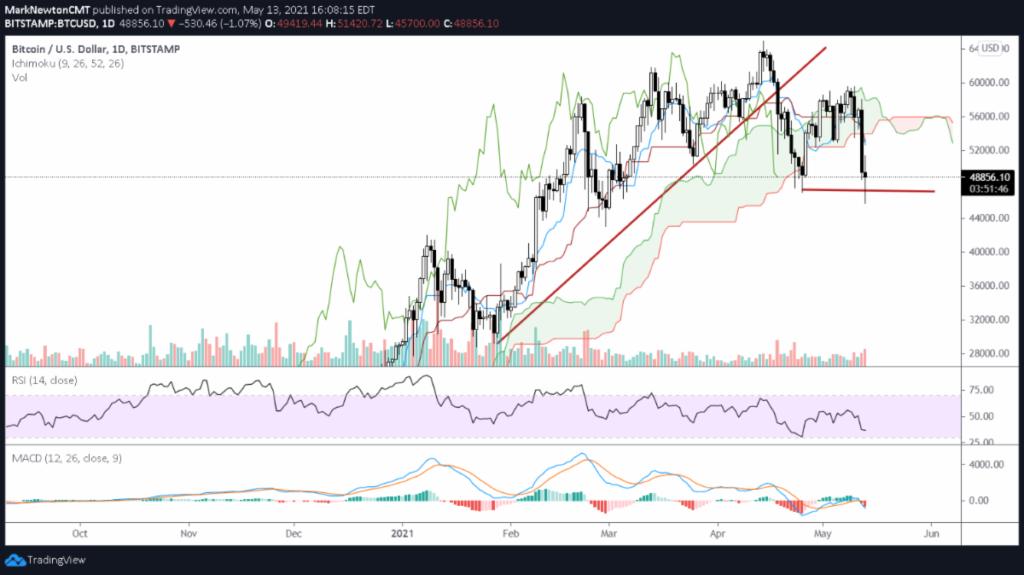 bitcoin decline lower forecast bearish downgrade chart image investing