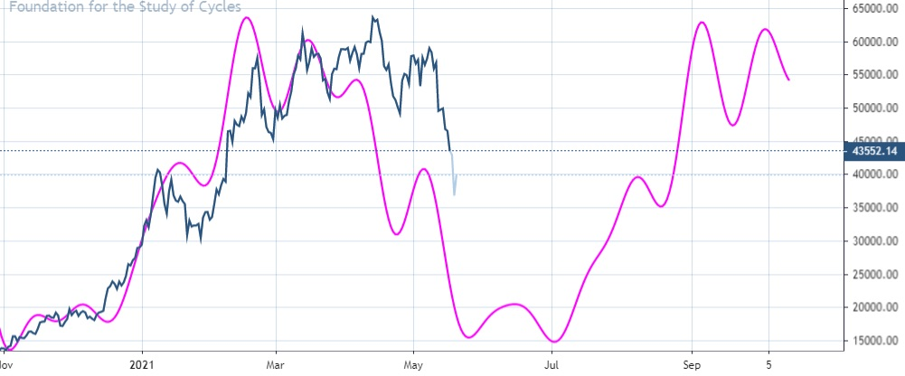 bitcoin price forecast cycles chart volatility year 2021