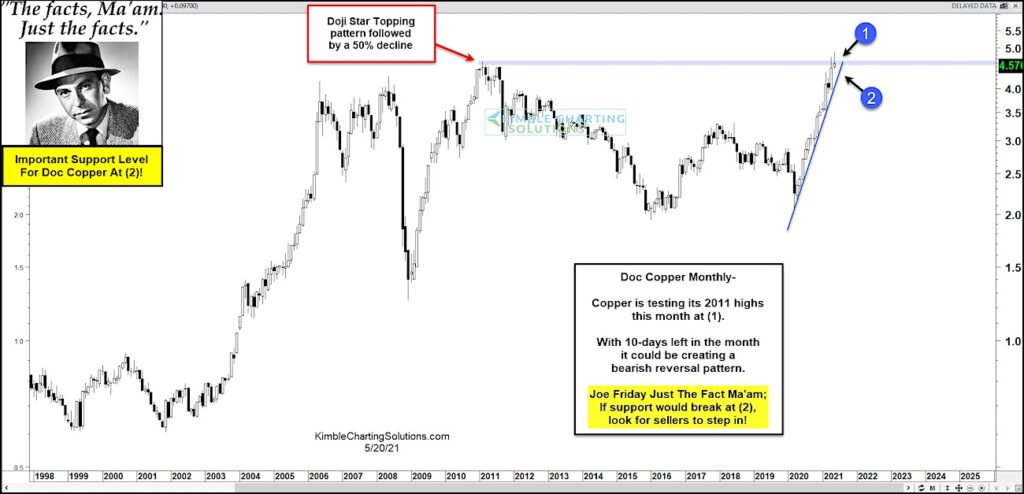 copper price resistance important indicator next move _ investing news chart image