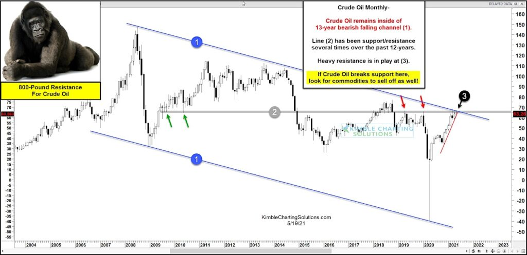 crude oil price chart long term resistance important_news image may 19