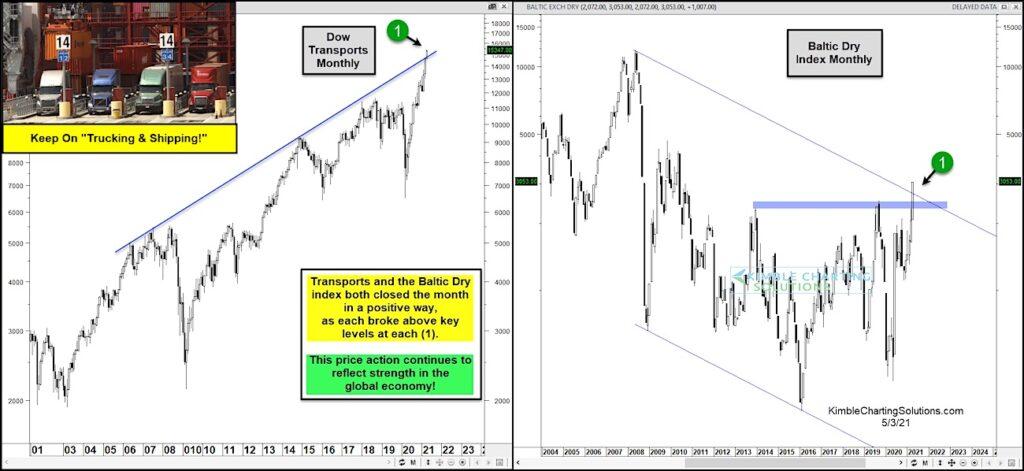 dow jones transportation average breakout new highs buy signal chart news may 4