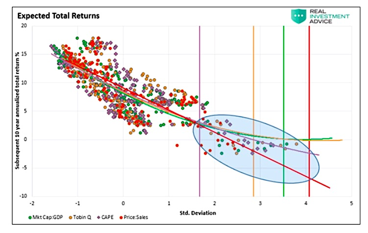expected total market returns forecast 10 years investing chart image