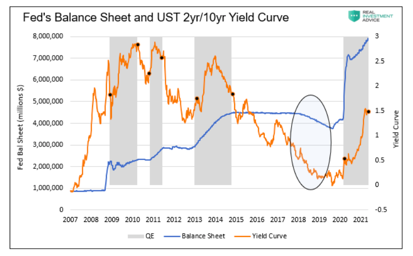 federal reserve balance sheet comparison 2 year 10 year yield curve rising year 2021