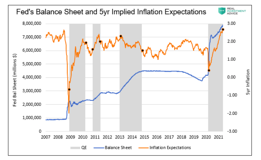 federal reserve balance sheet comparison 5 year implied inflation expectations rising year 2021 chart