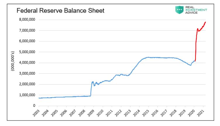 federal reserve balance sheet past 20 years chart news image