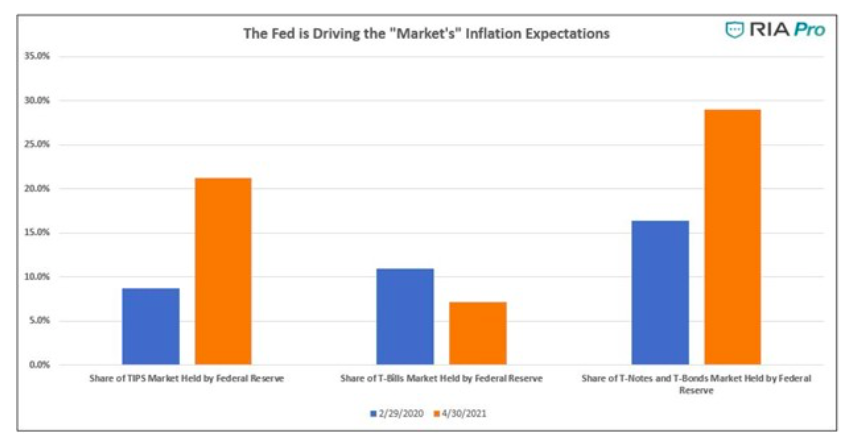 federal reserve driving market inflation expectations chart