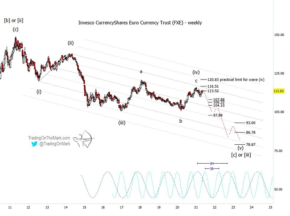 fxe euro currency etf elliott wave forecast lower chart year 2021