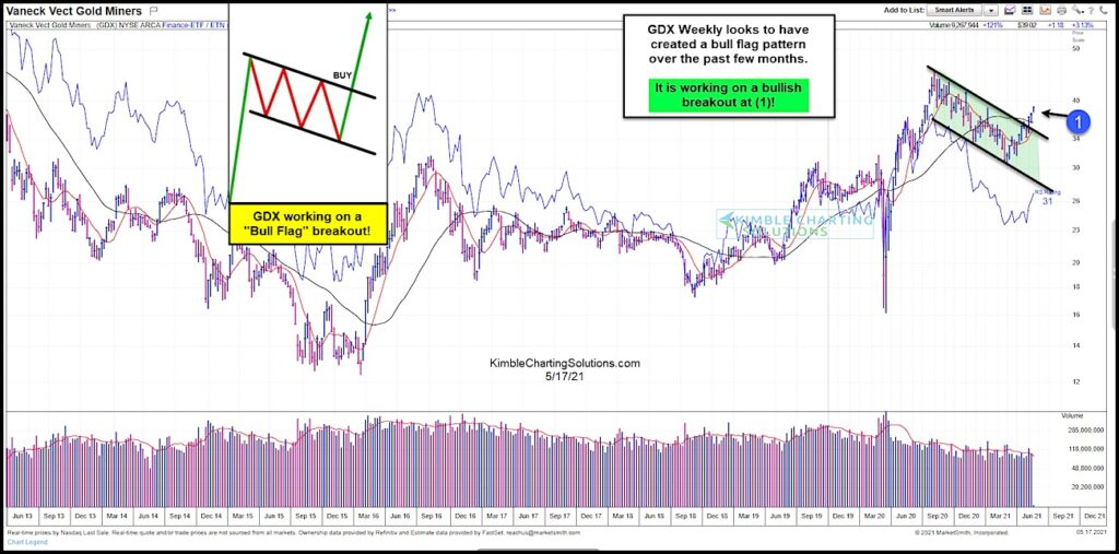 gdx gold miners bull flag breakout pattern bullish signal chart may 17