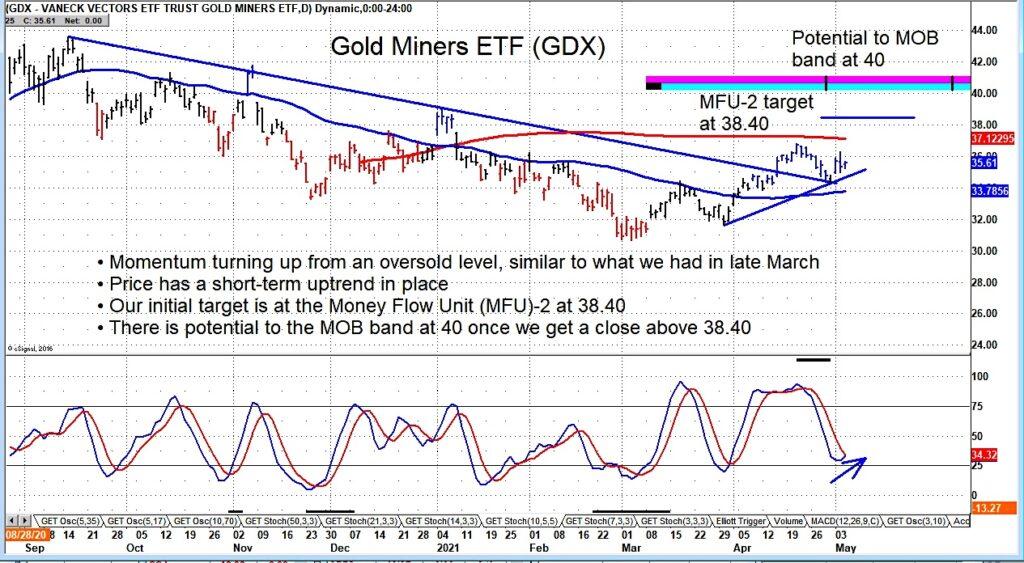 gdx gold miners etf breakout buy signal bullish week may 10 news image
