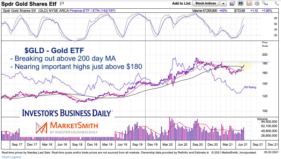 gold etf gld bullish trading breakout higher analysis chart image may 20