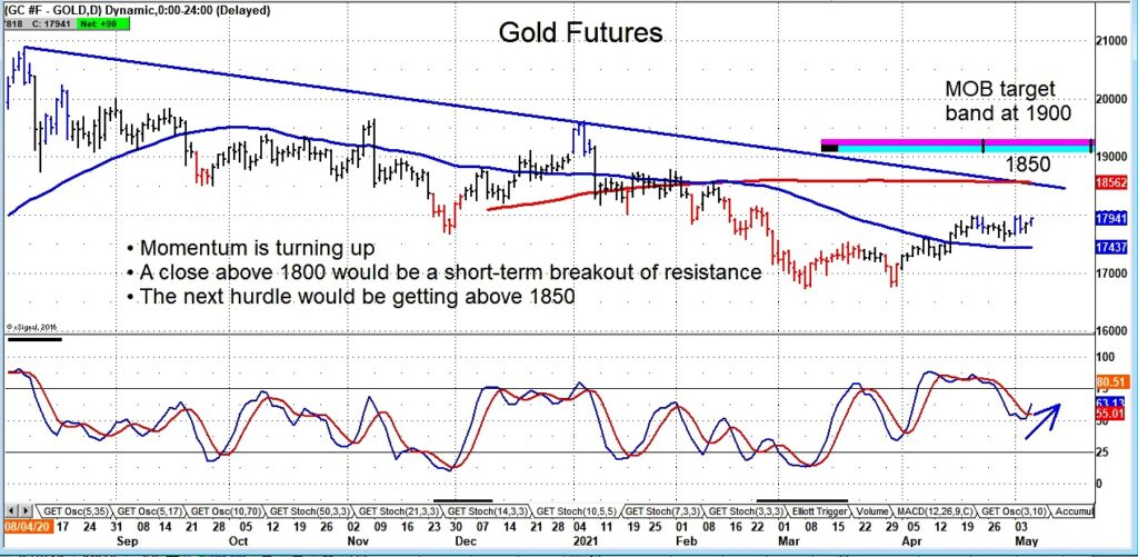 gold futures price higher rally targets week may 10 news image