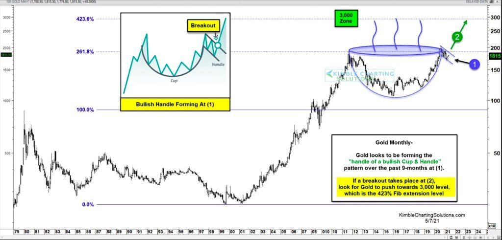 gold long term price pattern bullish flag huge buy signal chart year 2021