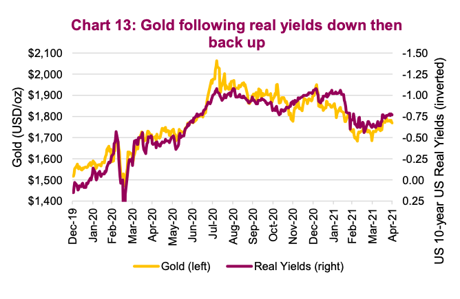 gold prices correlation real interest rates yields years 2020 2021 chart image