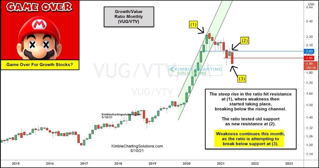 growth stocks bull market ends versus value stocks performance chart image