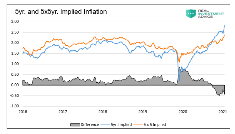 implied inflation chart 5 by 5 year outlook rising prices chart