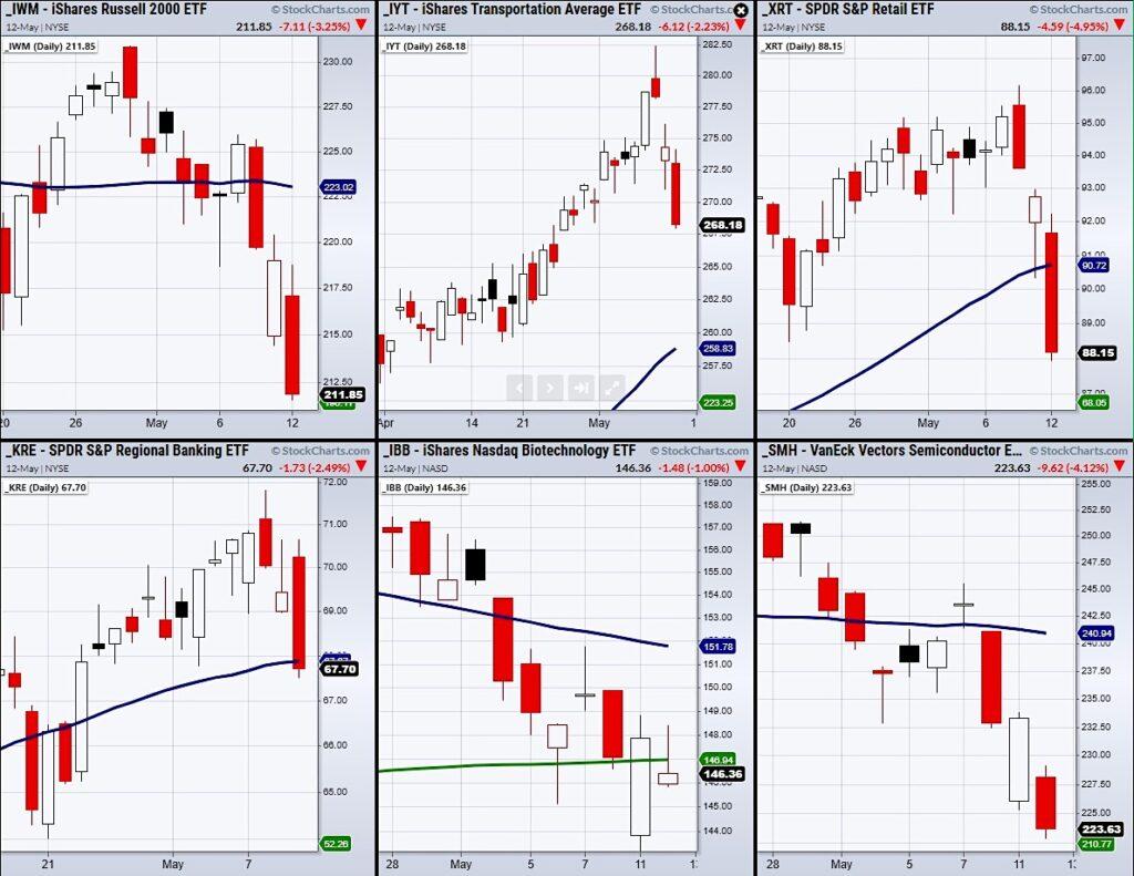 iyt transportation sector etf bullish divergence reversal indicator chart may 13