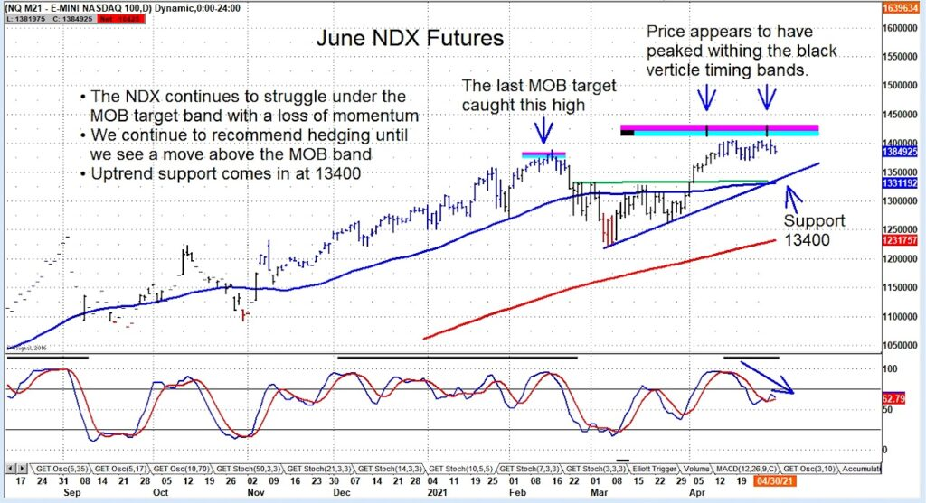 june nasdaq 100 futures trading price resistance important news chart may 3