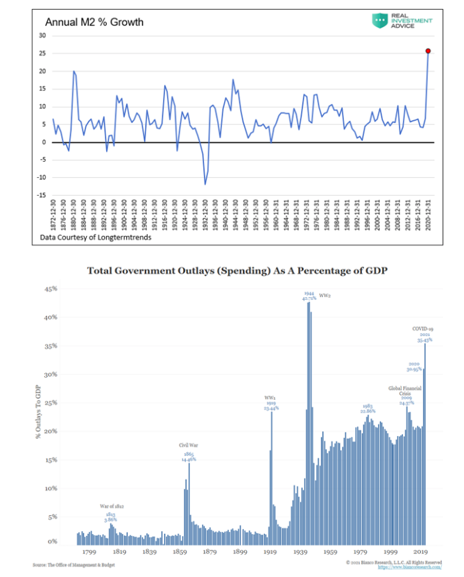 m2 money growth versus us government spending to gdp chart history