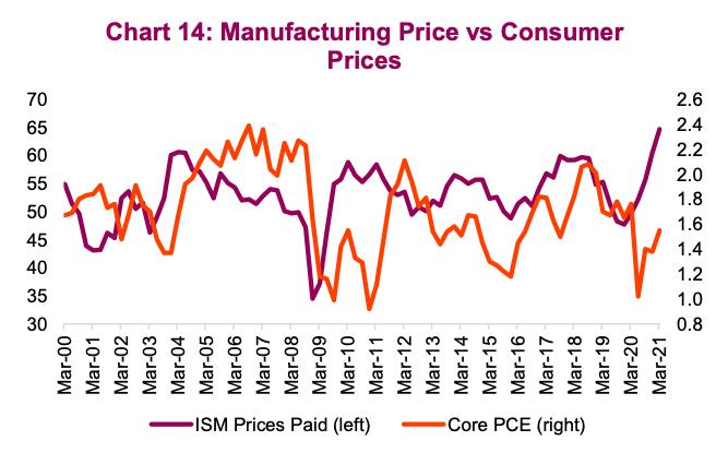 manufacturing price versus consumer price comparison inflation analysis year 2021 chart