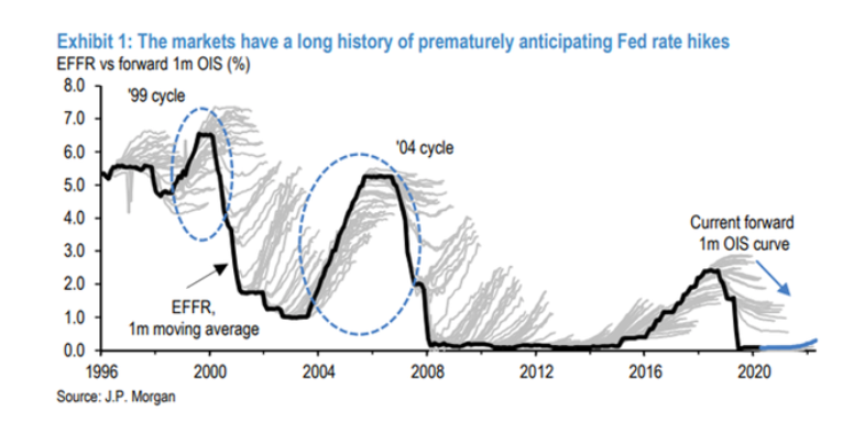 market premature anticipation of interest rate hikes chart