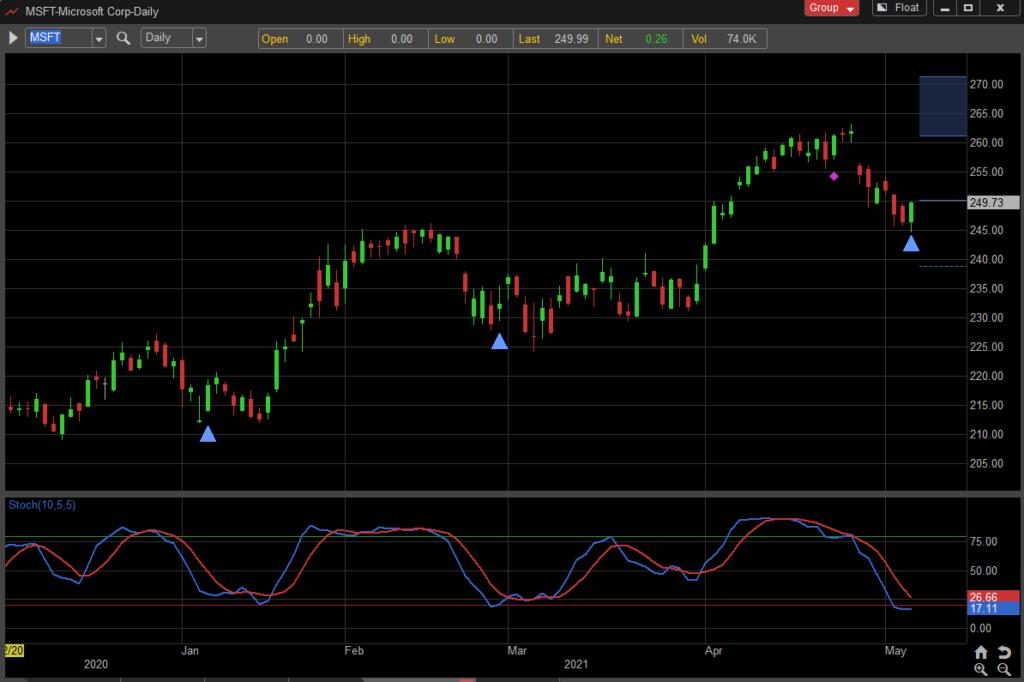 microsoft stock price reversal higher trading buy signal may 7 chart image