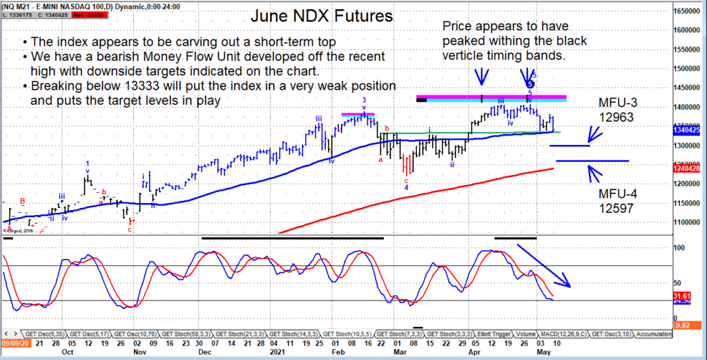 nasdaq futures trading technical price support important chart may 11