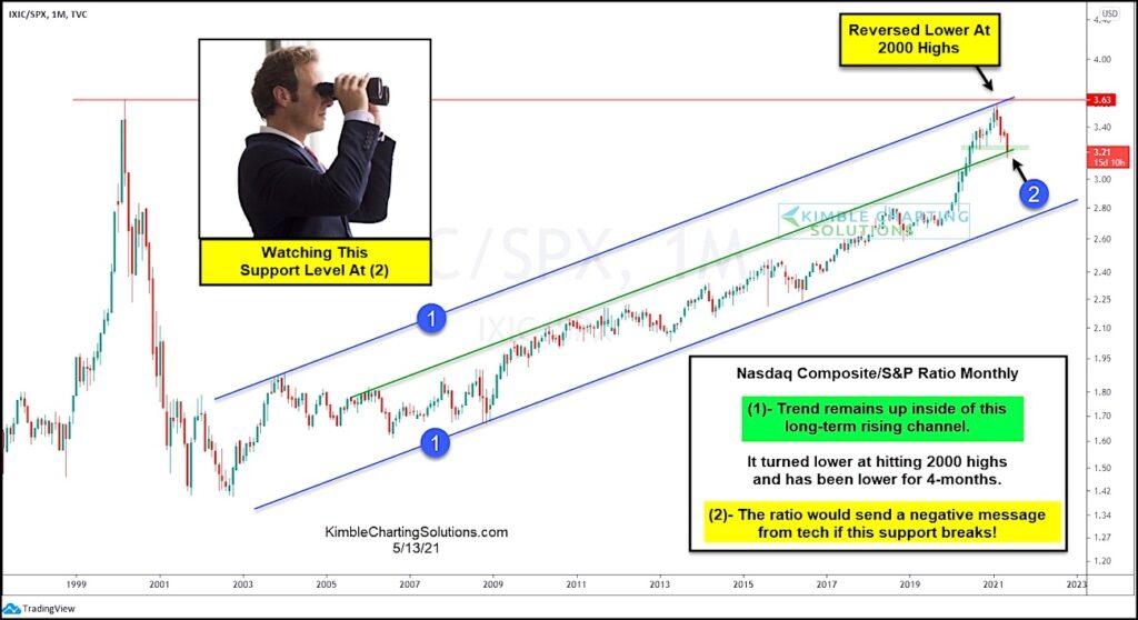 nasdaq to s&p 500 index price ratio chart trend support analysis