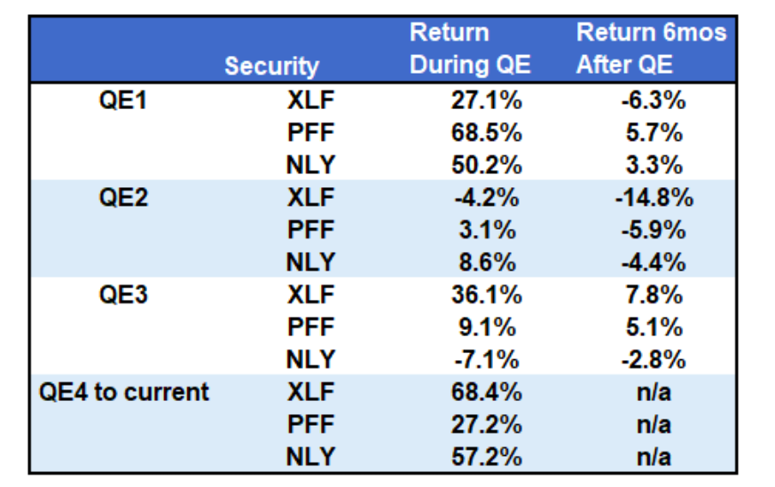 qe federal reserve best performing stocks etfs assets during investing chart image
