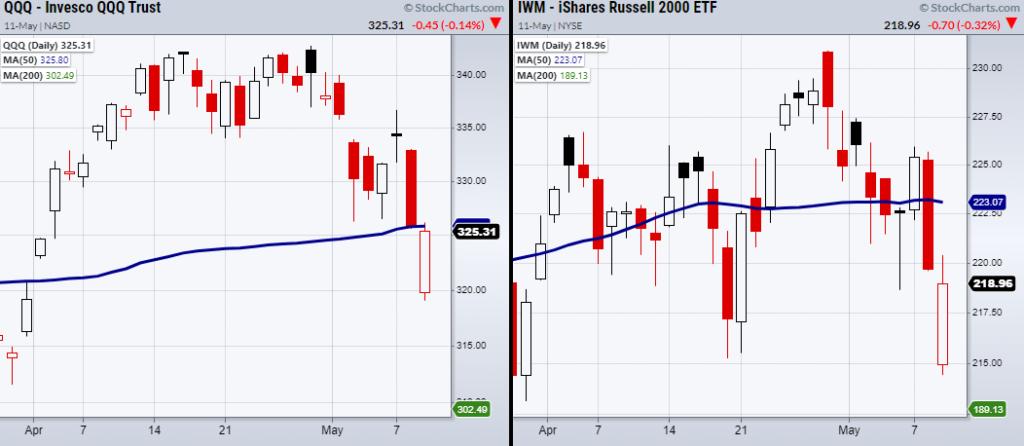 qqq nasdaq 100 etf gap lower reversal higher chart analysis may 11