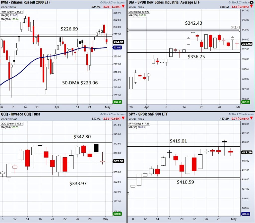 qqq nasdaq 100 etf stock market price support resistance analysis week may 3