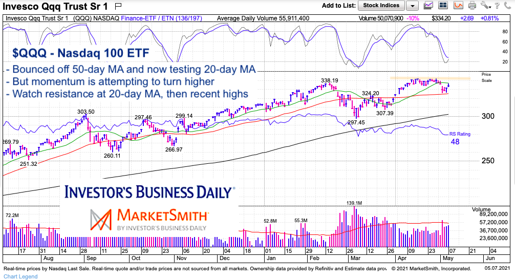 qqq nasdaq 100 etf technical price analysis investing chart may 7