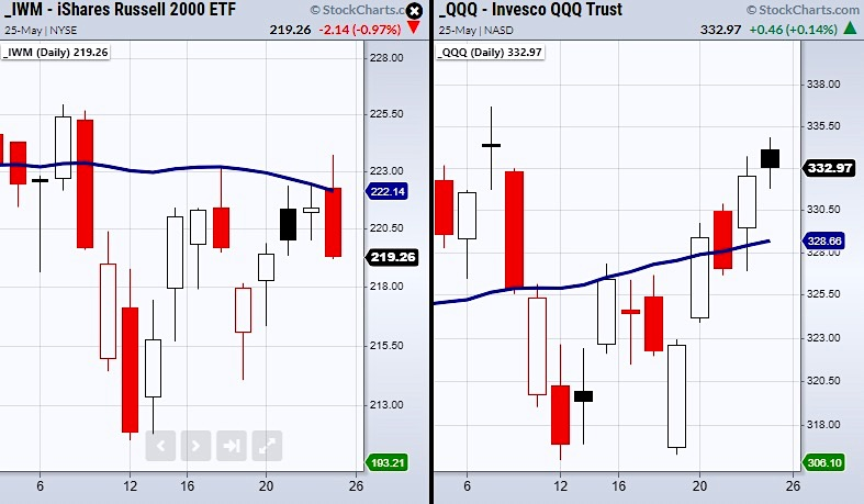 russell 2000 etf iwm 50 day moving average important 222 price level resistance _ news image