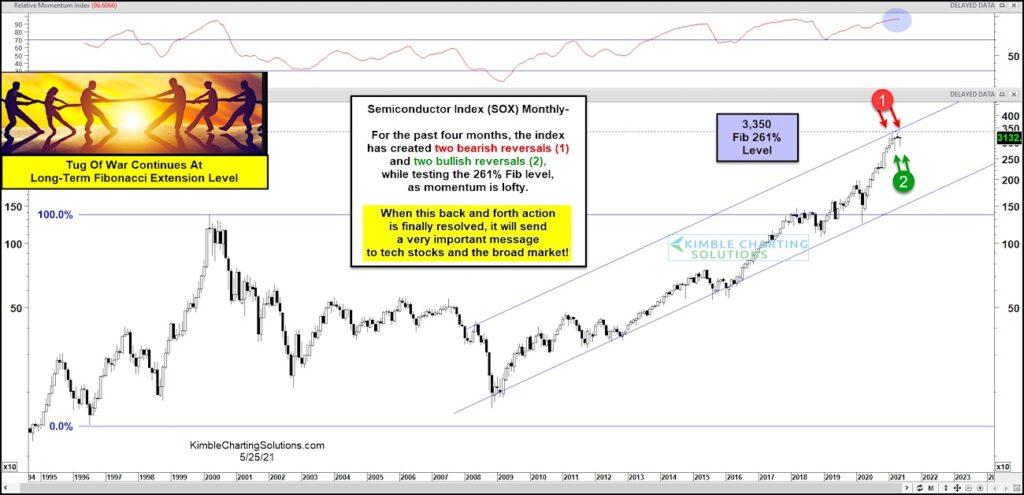 semiconductors index sox bearish reversals warning summer selloff coming investing image