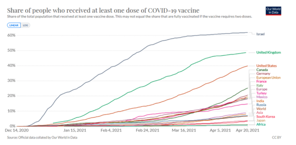 share of people received 1 covid vaccine chart through month april year 2020 by country
