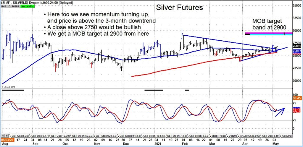 silver futures trading breakout higher price target 29 dollars month may image