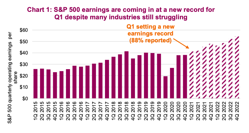 s&p 500 earnings new record q1 year 2021