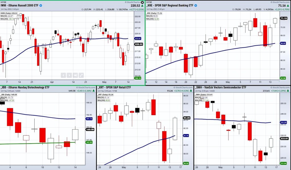 stock market correction over now rally to new highs chart analysis investing news