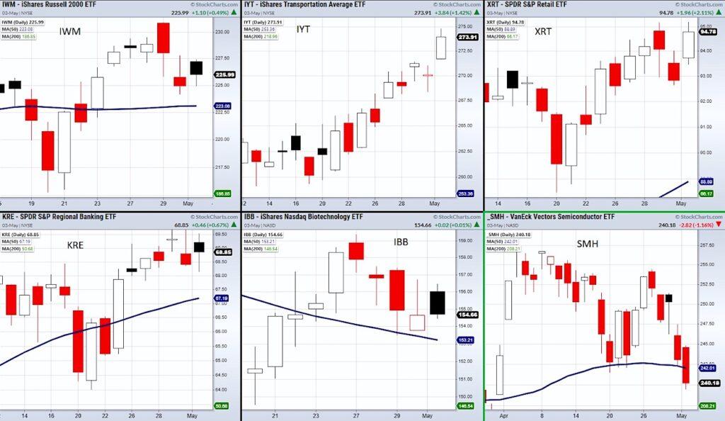 stock market divergences bearish warning investing news chart may 3
